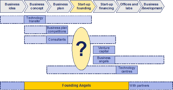 Value of business plan competitions